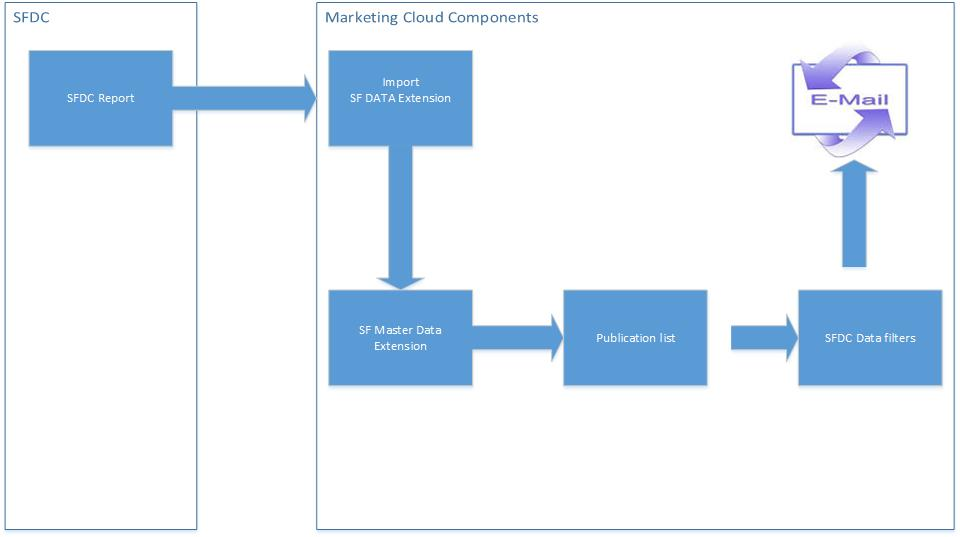 Trouble shooting marketing cloud email tracking results are