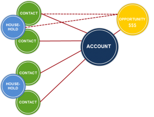 OneAccountWithMultipleContacts