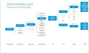 coe-business-value-delivery