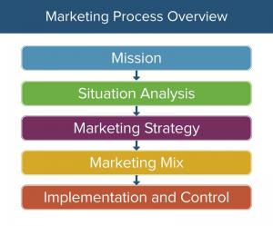 """, Bonnes pratiques sur ce que les spécialistes du marketing doivent faire avant de mettre en œuvre un parcours dans Marketing Cloud<span class=""""wtr-time-wrap after-title""""><span class=""""wtr-time-number"""">6</span> minutes de lecture</span>"""