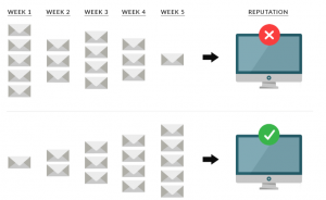 """, Stratégies et tactiques pour empêcher vos e-mails d&rsquo;aller dans les dossiers SPAM à l&rsquo;aide du réchauffement IP avec Marketing Cloud<span class=""""wtr-time-wrap after-title""""><span class=""""wtr-time-number"""">8</span> minutes de lecture</span>"""
